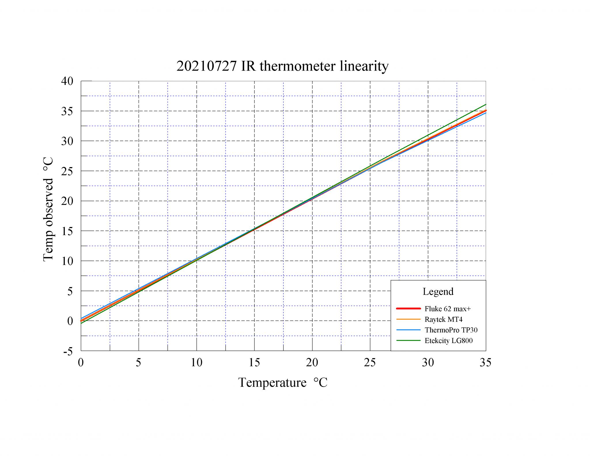 06 20210727 sensor calibration - psi plot version.png