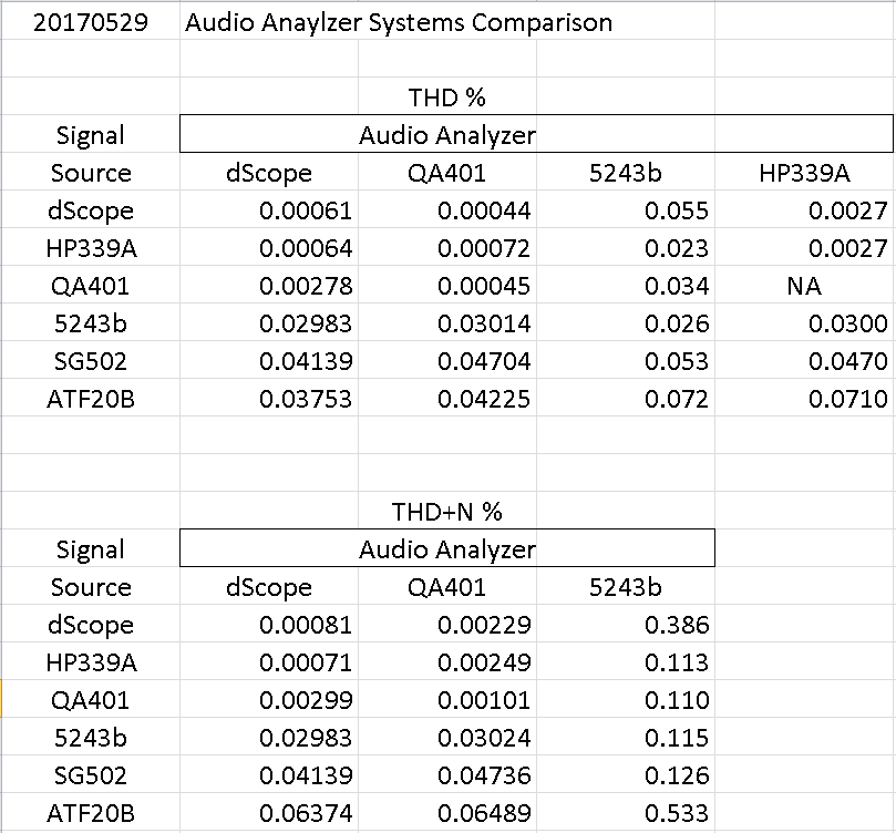 20 170529 Audio Analyzer Systems Comparison THD % chart.png