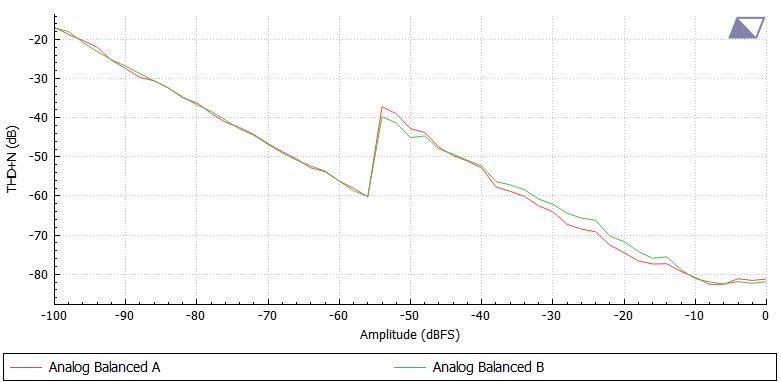 2020-5-8_17-13-39_Avermetrics_THD+N_vs_amplitude.png