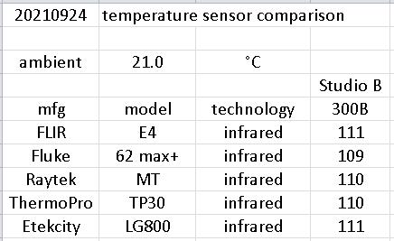 21 20210924 temperature sensor comparison data.png