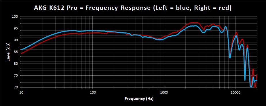 AKG K612 Pro Frequency Response.png