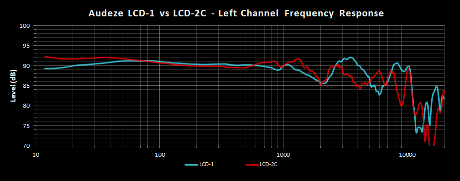 Audeze LCD-1 vs LCD-2C Left Frequency Response.png