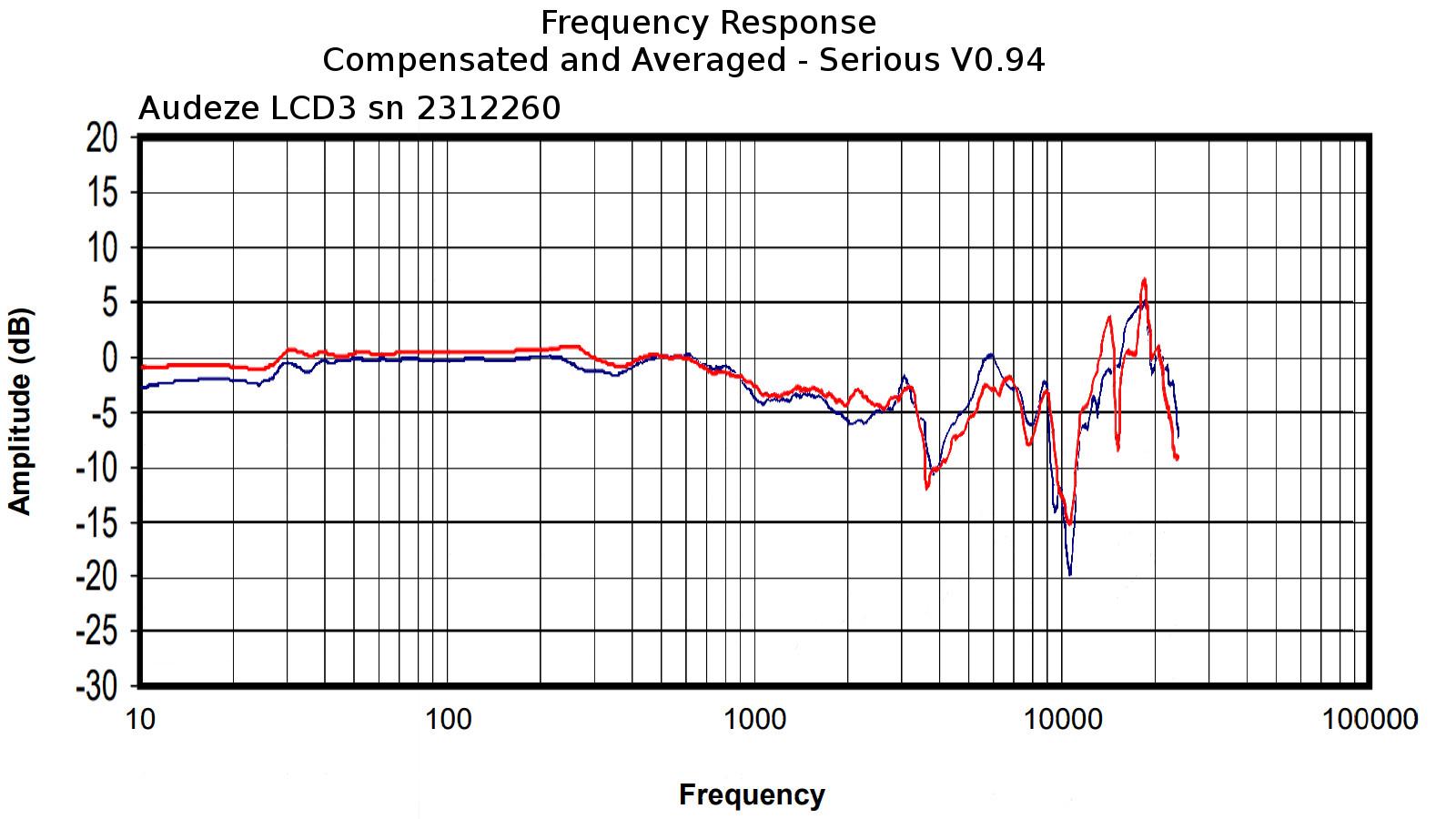 Audeze LCD3 sn 2312260.jpg