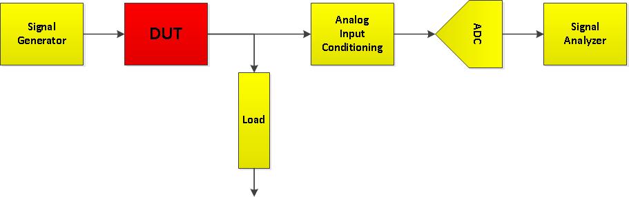 Audio Analyzer Diagram - Sig Gen DUT Analyzer.png