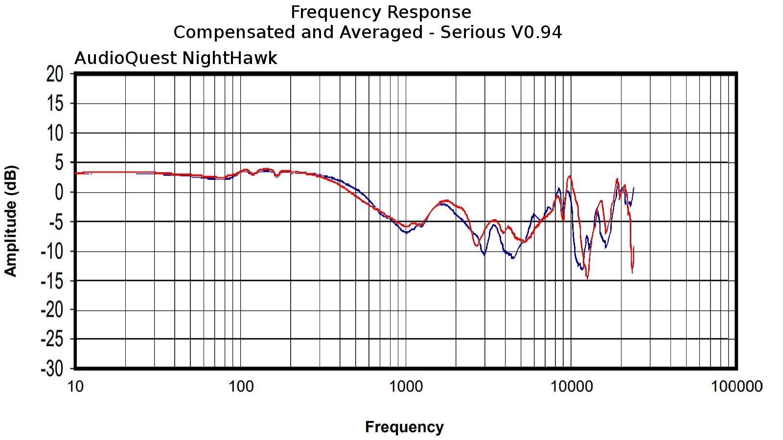 AudioQuest NightHawk.jpg