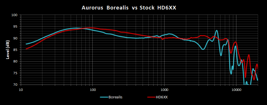 Aurorus Borealis vs HD6XX Left Channel Frequency Response.png