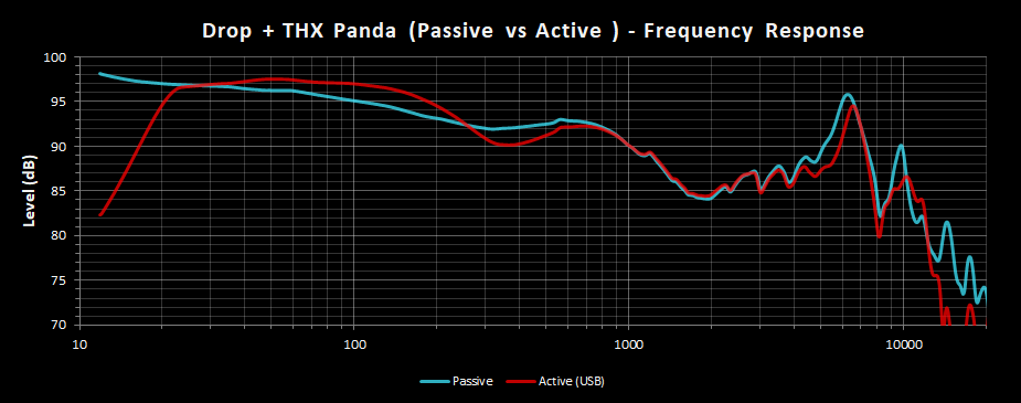 Drop + THX Panda - Frequency Response - Passive vs Active.png