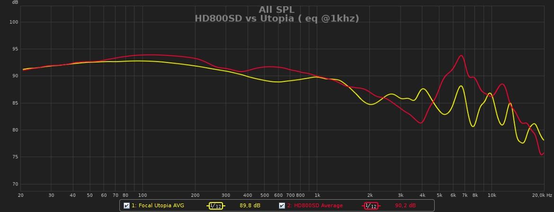 FR HD800SD vs Utopia ( eq @1khz).jpg