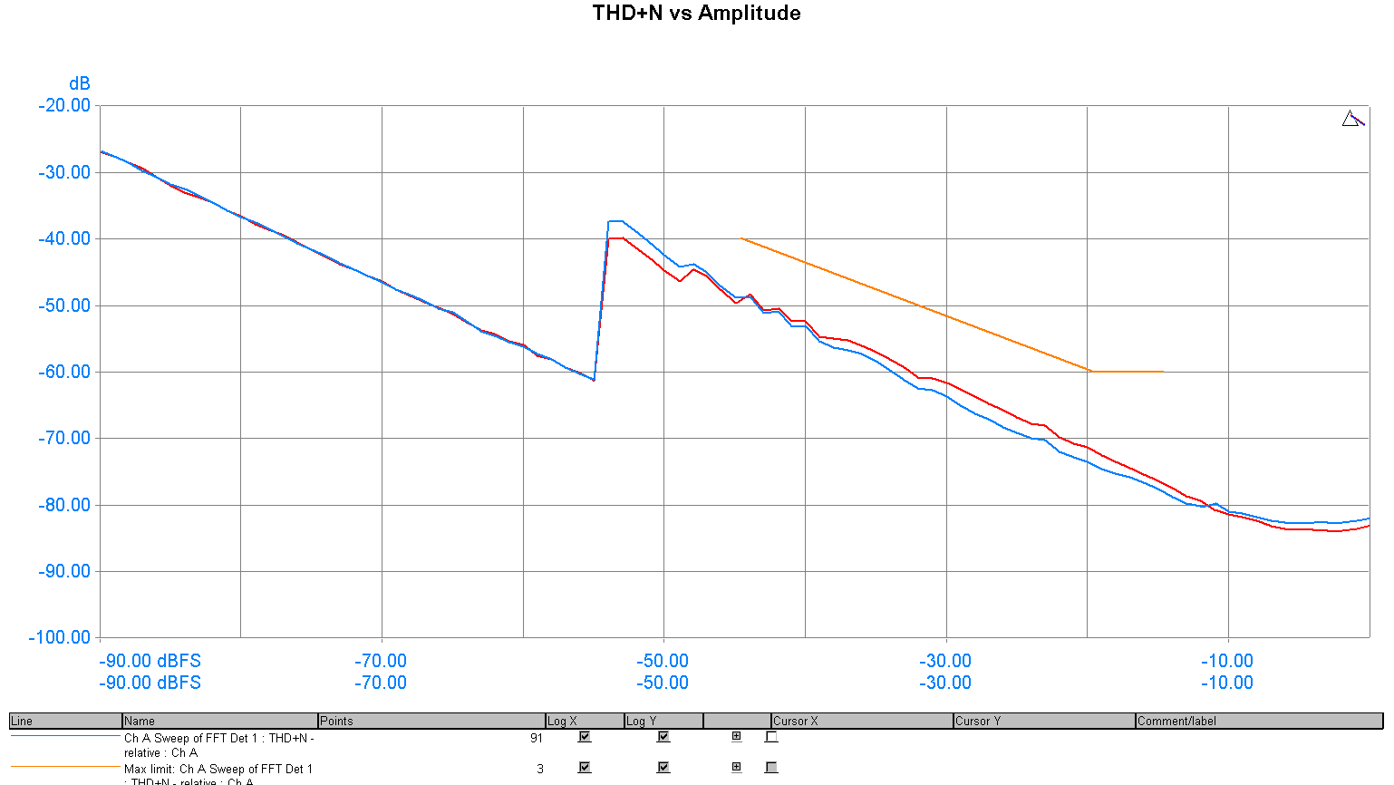 G2_L1T6_1_dScope_AES_Bal_THD+N_vs_amplitude.png