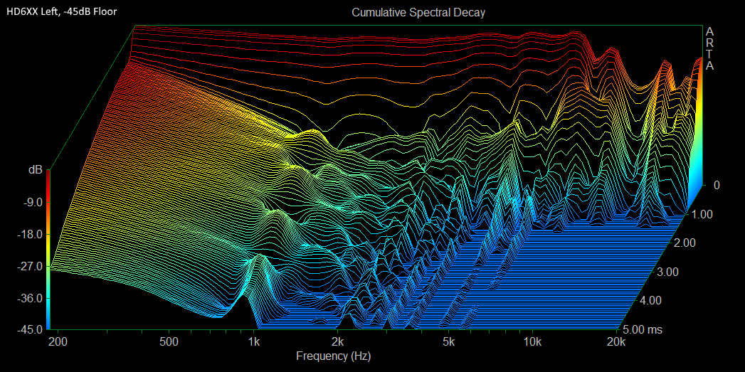 HD6XX Left CSD at -45dB.PNG