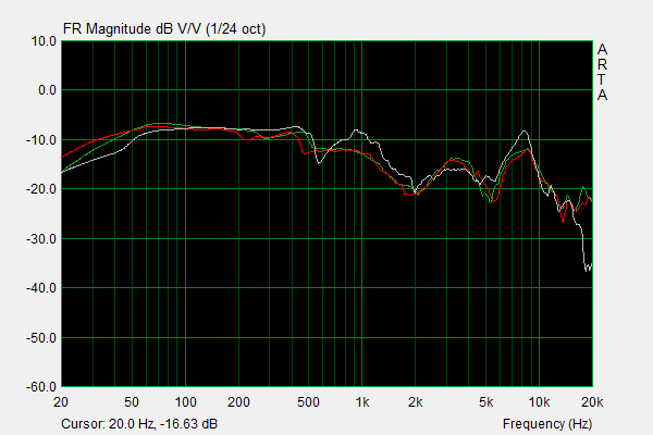 HE4XX vs HE400S with Focus-A pads Frequency Response.png