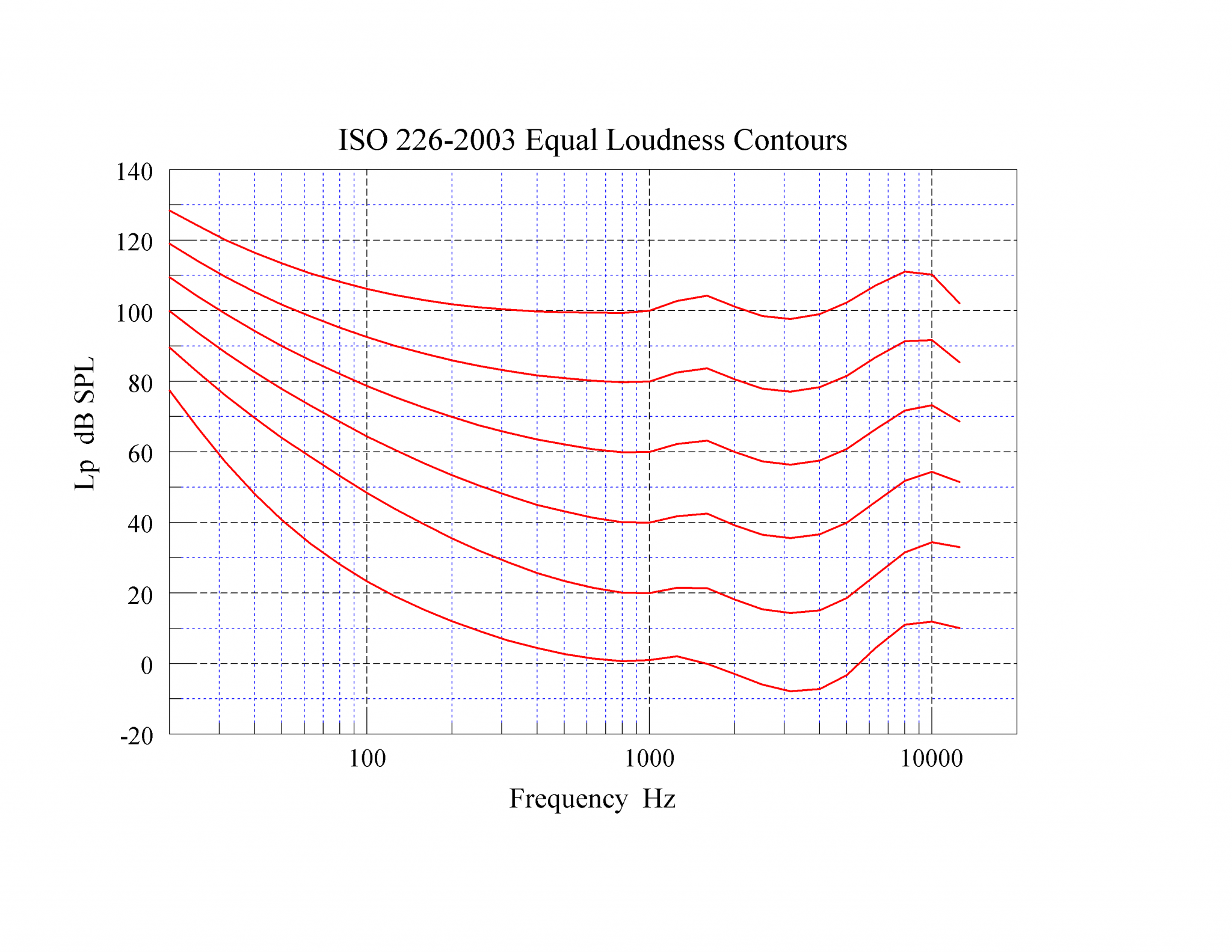 iso226-2003 Equal Loudness Contours v2.png