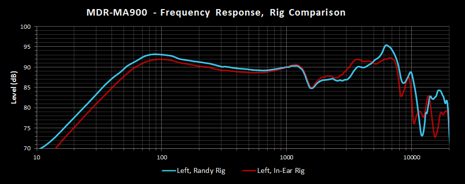 MDR-MA900 Left Randy vs In Ear.png