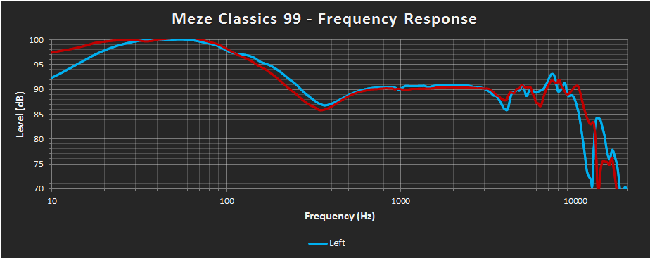 Meze Classics 99 Frequency Response.png