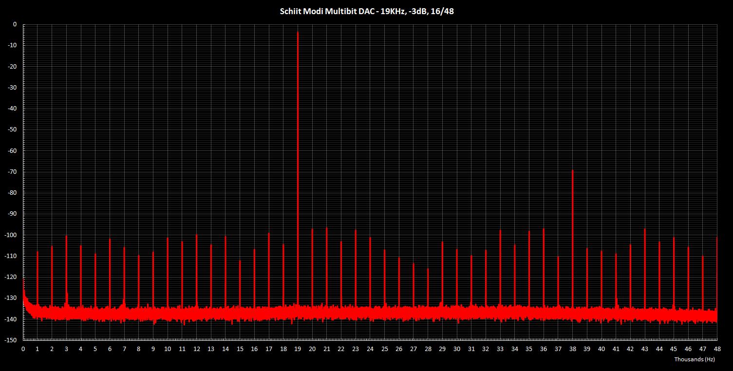 Modi Multibit 19KHz -3dB 16 48.png