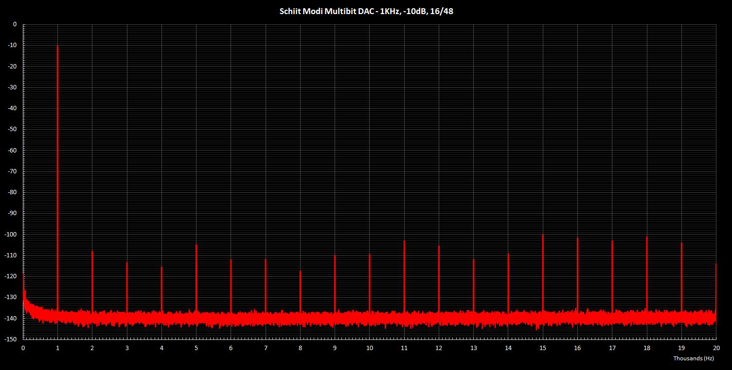 Modi Multibit 1KHz -10dB 16 48.png