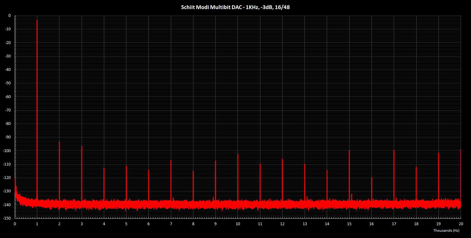 Modi Multibit 1KHz -3dB 16 48.png