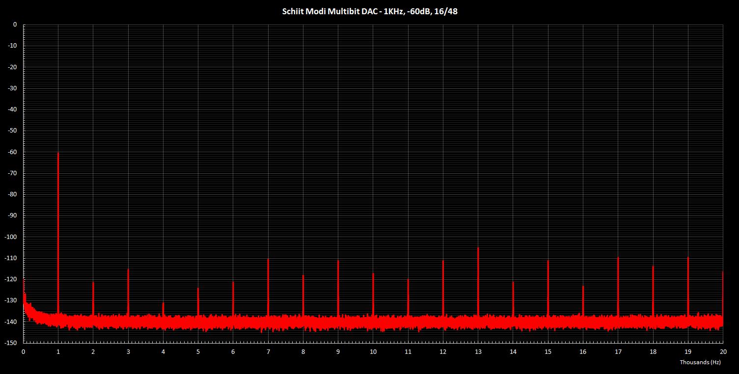 Modi Multibit 1KHz -60dB 16 48.png