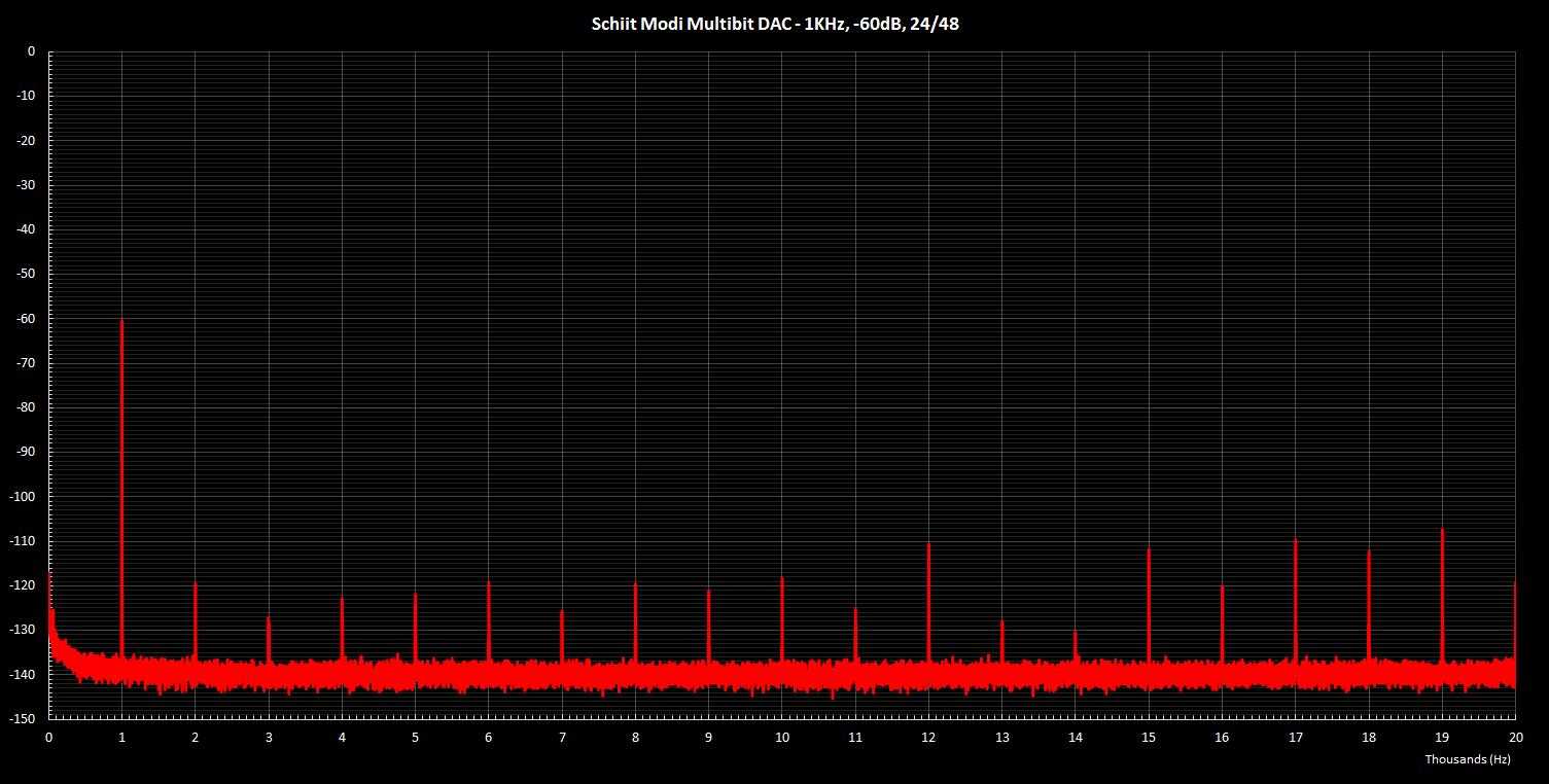 Modi Multibit 1KHz -60dB 24 48.png