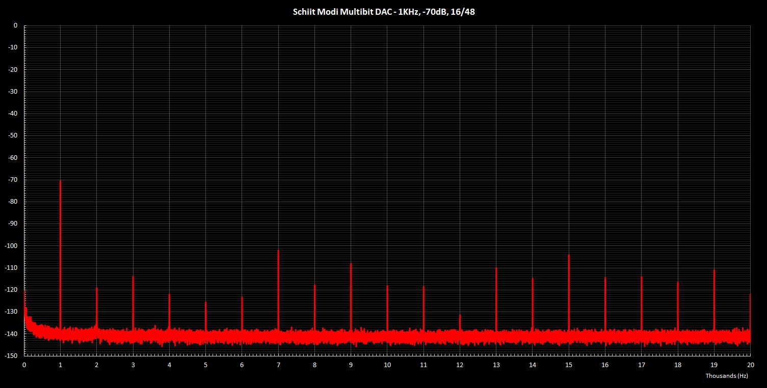 Modi Multibit 1KHz -70dB 16 48.png