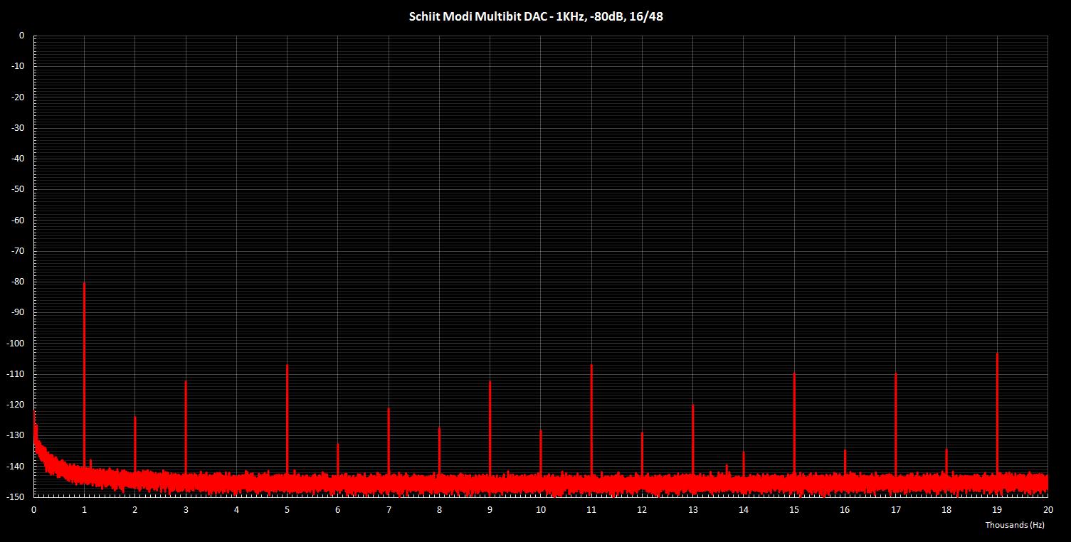 Modi Multibit 1KHz -80dB 16 48.png