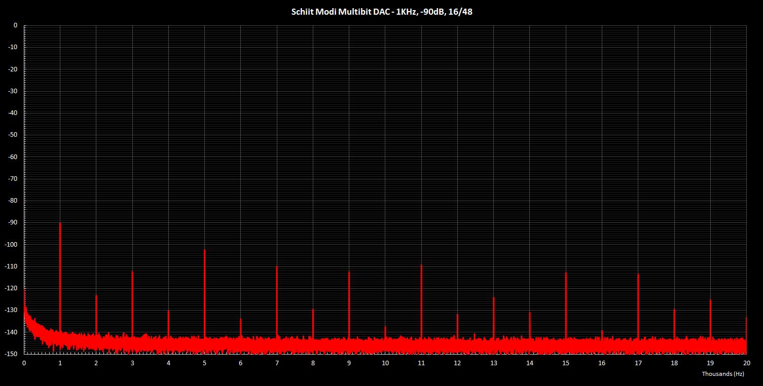 Modi Multibit 1KHz -90dB 16 48.png