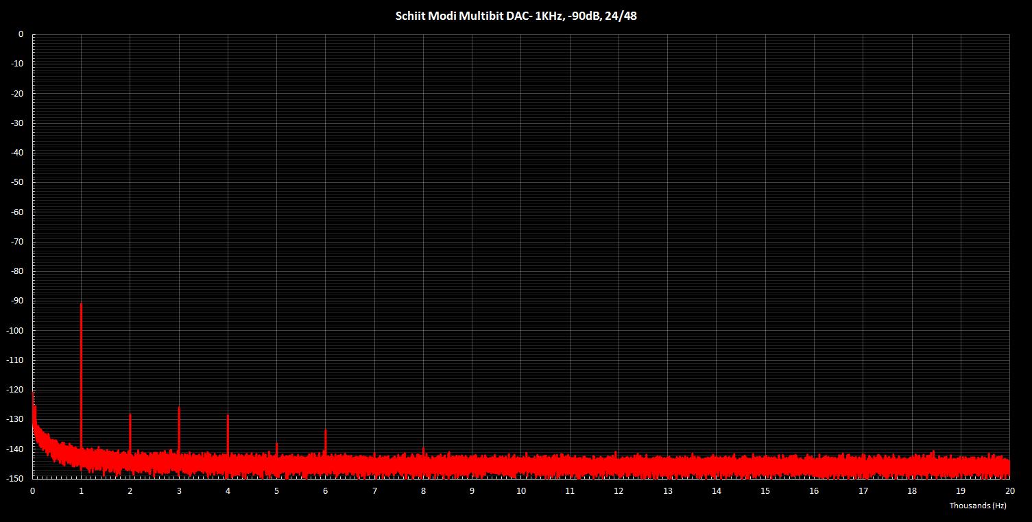 Modi Multibit 1KHz -90dB 24 48.png