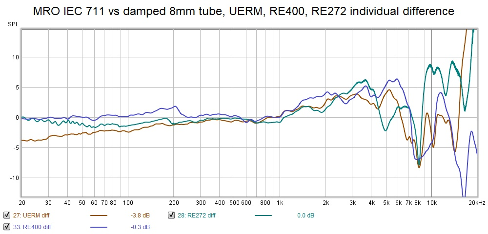 MRO IEC 711 vs damped 8mm tube UERM RE400 RE272 individual difference.jpg