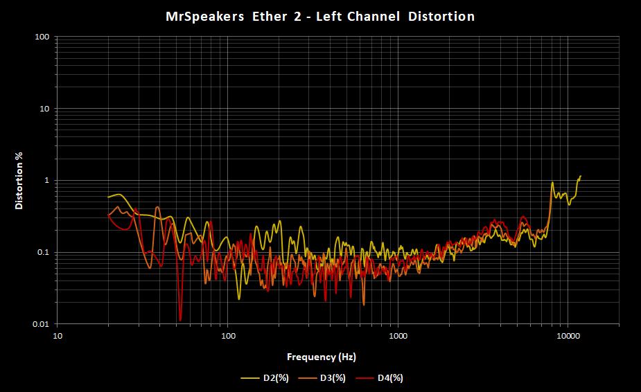 MrSpeakers Ether 2 Left Distortion.png