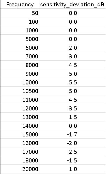 panasonic wm61 mic calibration example - data table.png