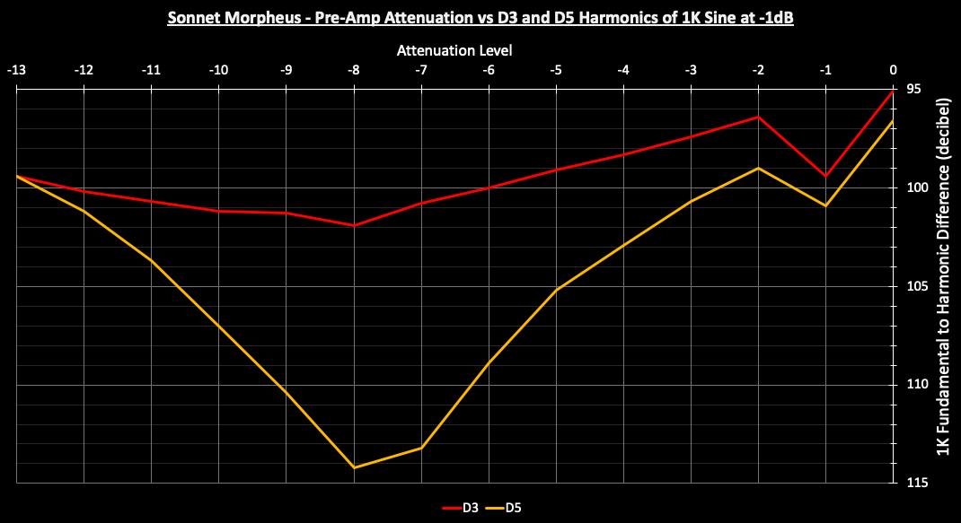 Sonnet Morpheus PreAmp vs Distortion.png