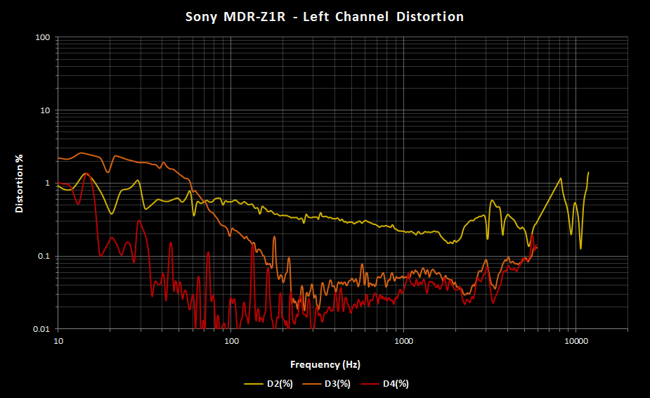 Sony MDR-Z1R Distortion Left.png