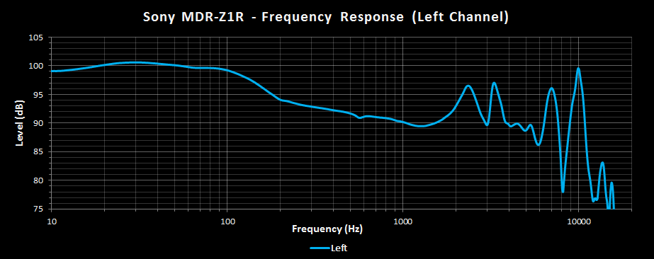 Sony MDR-Z1R Frequency Response Left.png