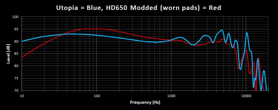 Utopia vs HD650M.png