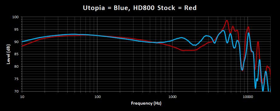 Utopia vs HD800 Stock.png