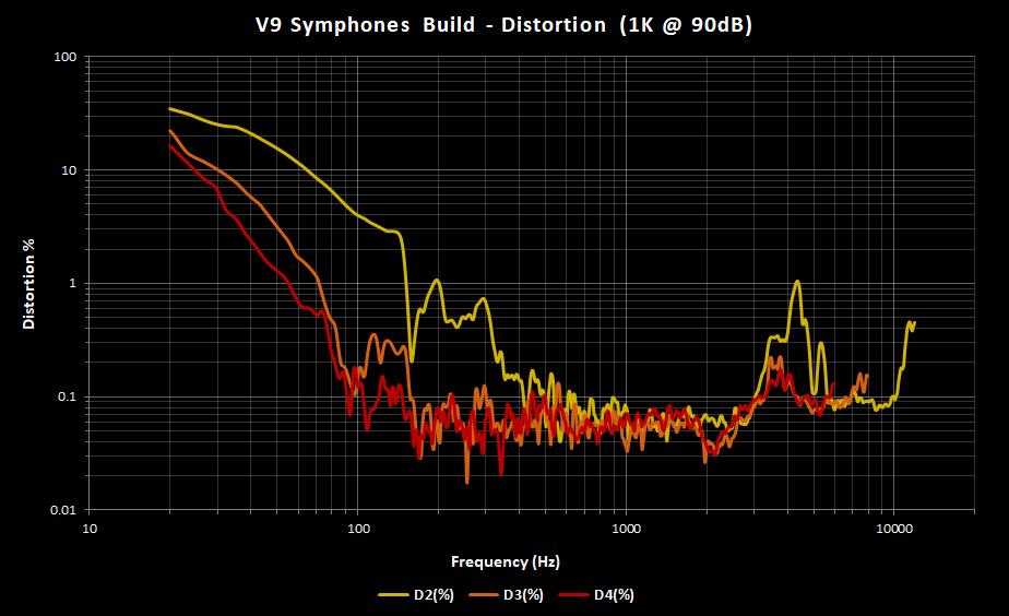 V9 Symphones Build Distortion.png