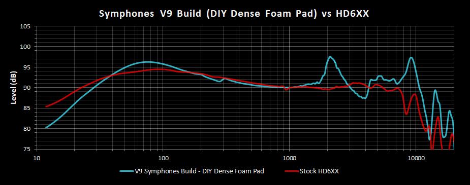 V9 Symphones Build DIY Dense Foam Pad Frequency Response vs HD6XX.png
