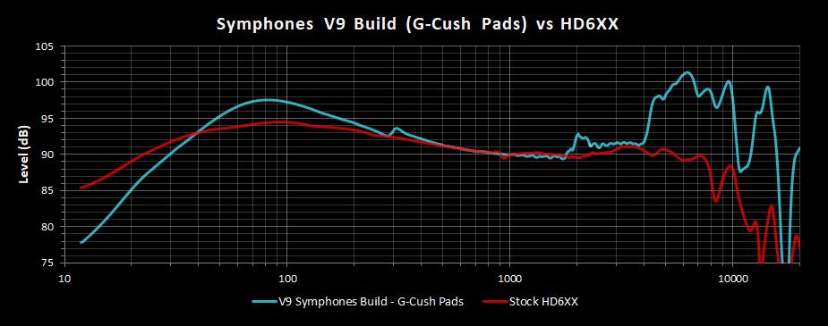 V9 Symphones Build G-Cush Pads Frequency Response vs HD6XX.png