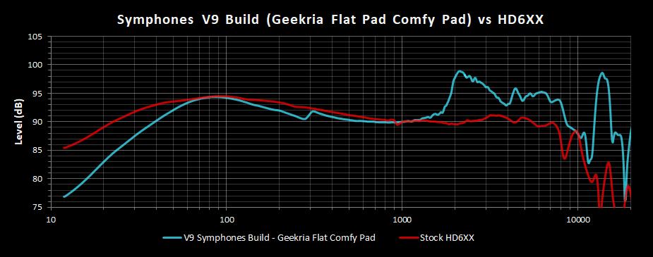 V9 Symphones Build Geekria Flat Comfy Pad Frequency Response vs HD6XX.png