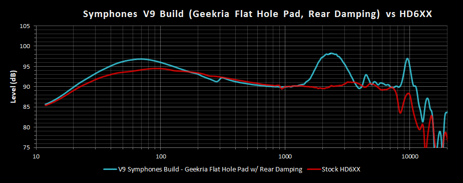 V9 Symphones Build Geekria Flat Hole Pad w Rear Damping Frequency Response vs HD6XX.png