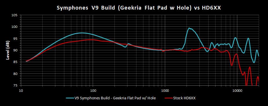V9 Symphones Build Geekria Flat Pad w Hole Frequency Response vs HD6XX.png