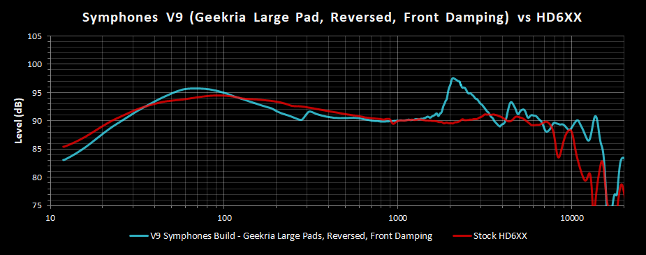 V9 Symphones Build Geekria Large Pad Reversed w Front Damping Frequency Response vs HD6XX.png