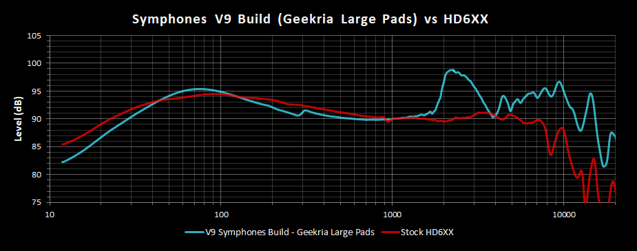V9 Symphones Build Geekria Large Pads Frequency Response vs HD6XX.png