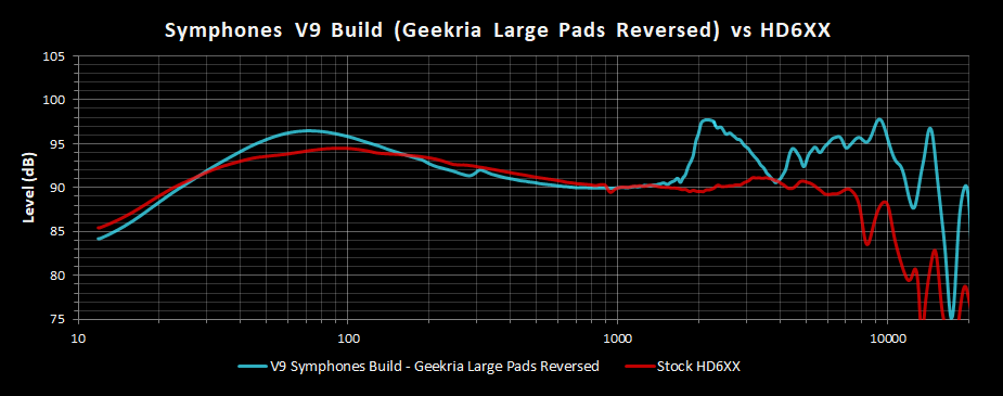 V9 Symphones Build Geekria Large Pads Reversed Frequency Response vs HD6XX.png