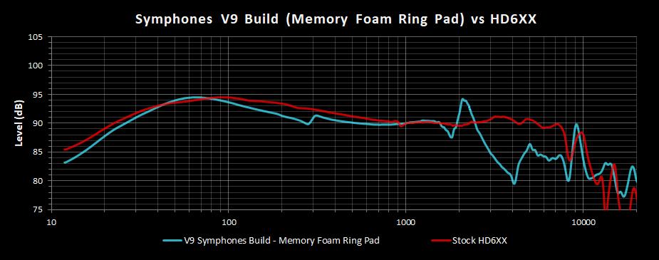 V9 Symphones Build Memory Foam Ring Pad Frequency Response vs HD6XX.png
