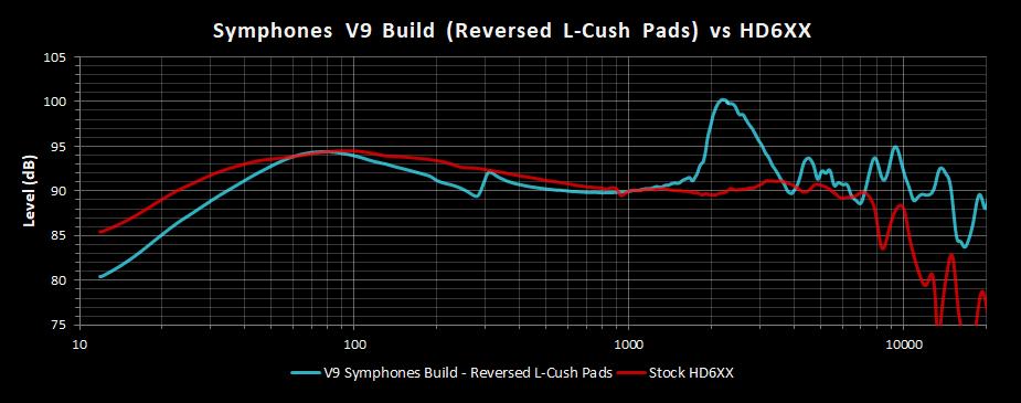 V9 Symphones Build Reversed L-Cush Pads Frequency Response vs HD6XX.png
