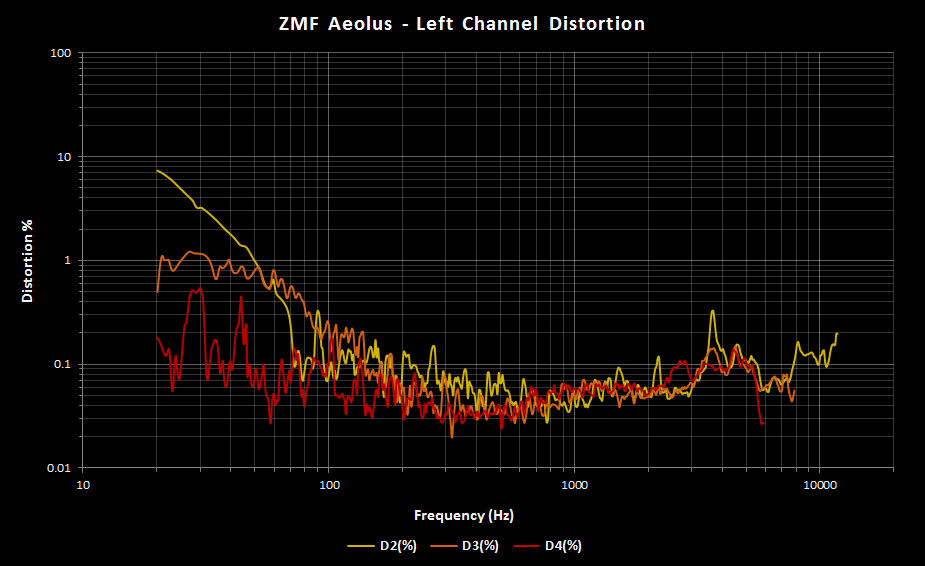 ZMF Aeolus vs Distortion Left.png