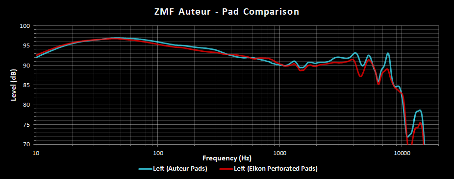 ZMF Auteur Left Channel Frequency Response Eikon Pad Comparison.png