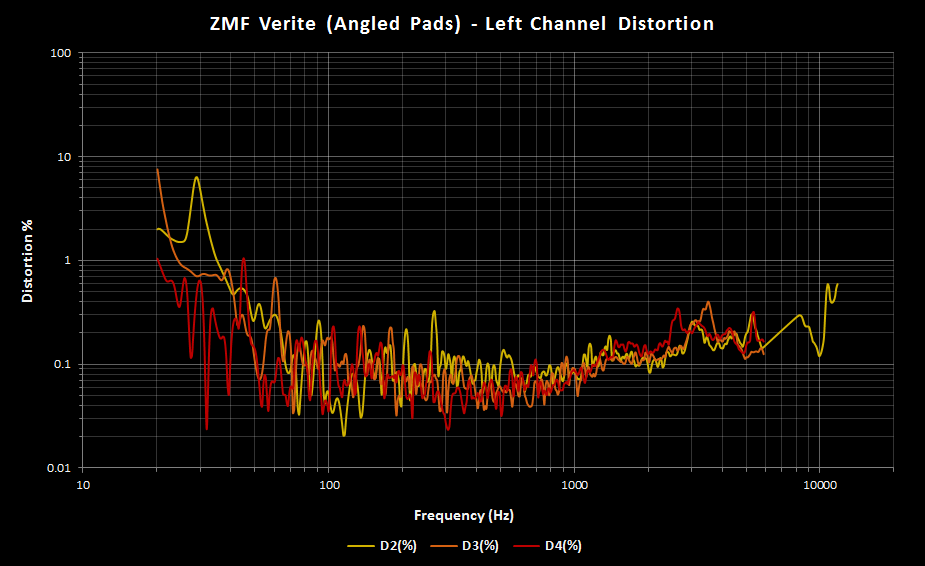 ZMF Verite Left Angle Pads Distortion.png