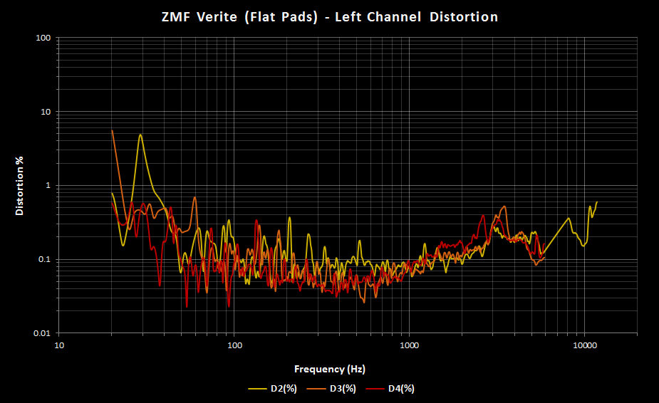 ZMF Verite Left Flat Pads Distortion.png